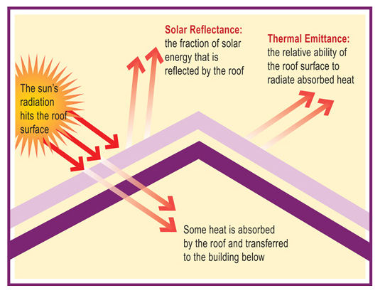 Cool Roof Coating Facts
